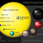 PV Solar Panels on PEI