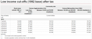 Low income cut-offs AFTER tax