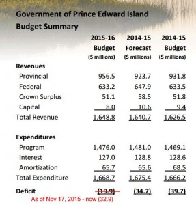 2015-16 Budget Summary as of Nov 17 2015