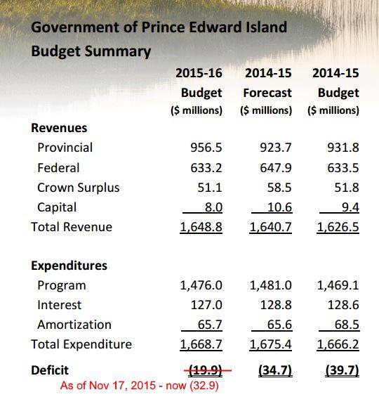 2015-16 Budget Summary as of Nov 17 2015