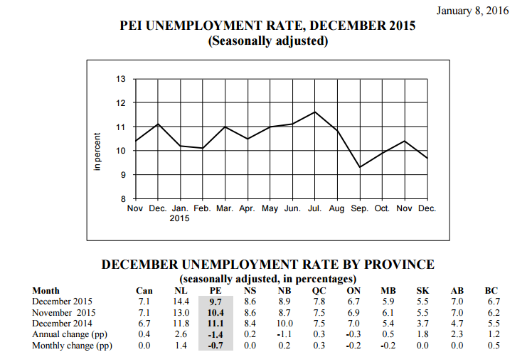 PEI UNEMPLOYMENT RATE DECEMBER 2015