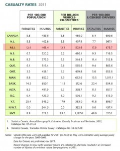 Vehicle Casualty Rate by Province 2011