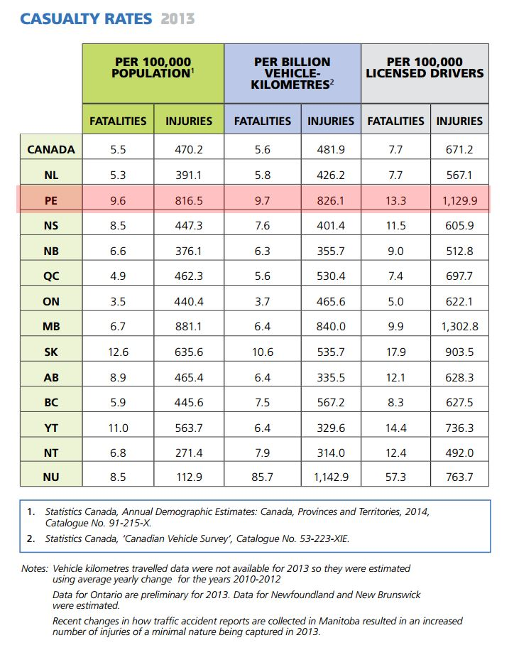 Vehicle Casualty Rate by Province 2013