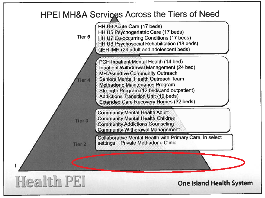 Heatlh PEI - Mental Health Services - Service Tiers
