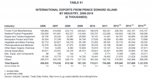 International Exports from PEI by Industry 2006-2014