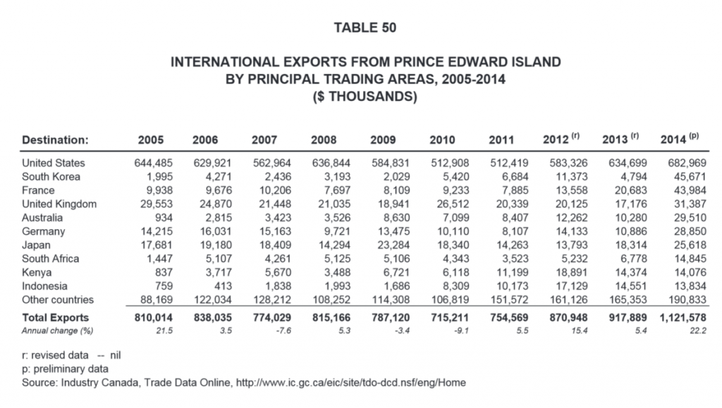 International Exports from PEI by Principal Trading Areas 2005-2014