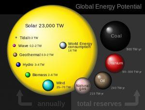 Global_energy_potential_perez_2009