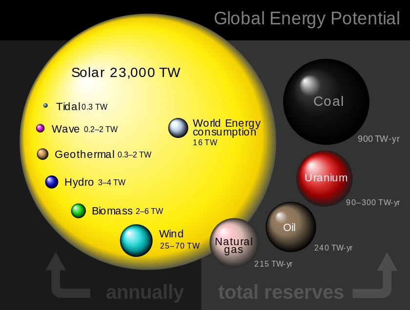 Global_energy_potential_perez_2009