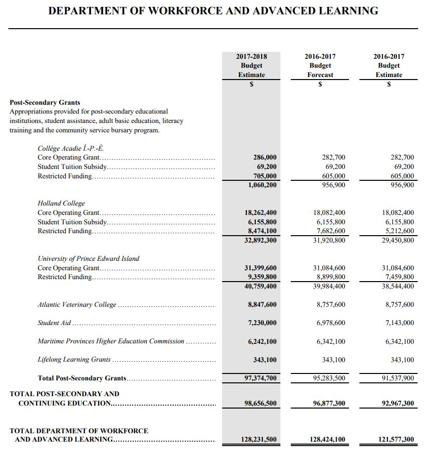 2017 Workforce and Advanced Learning Budget