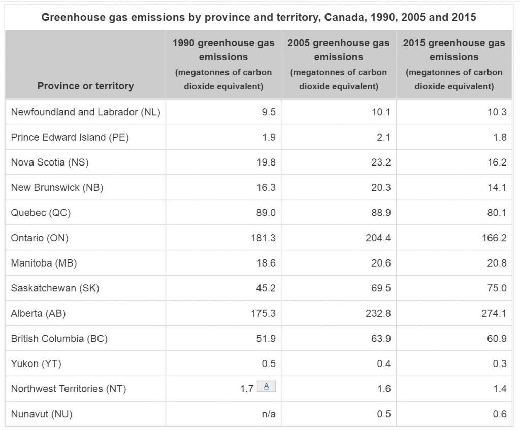 PEI GHG Emissions 1990 2005 2015 - chart