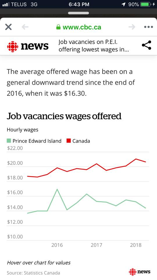 Graph - Average Offered Wage on PEI Is Decreasing
