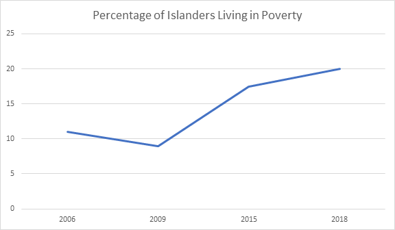 graph-percentage of islanders living in poverty 2005 to 2018